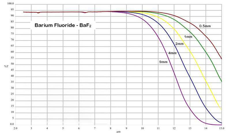 用于红外应用和MWIR热成像的BaF2透镜