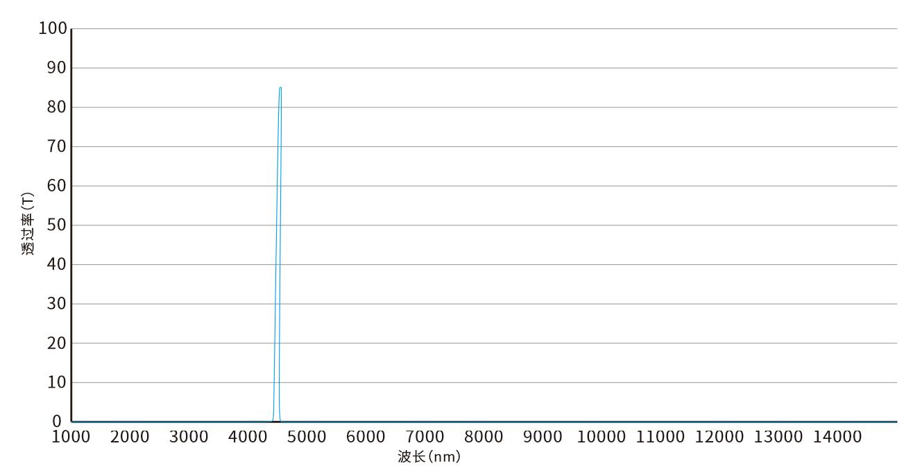 4260nm红外窄带滤光片